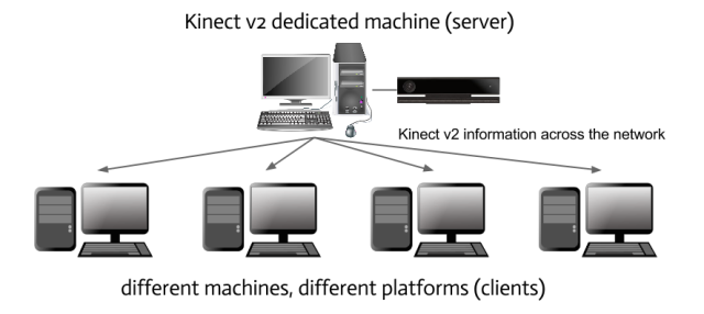 Kinect 2 Broadcaster - use case